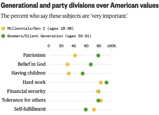 Beliefs of millennials and boomers